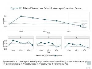 Longitudinal Analysis Report