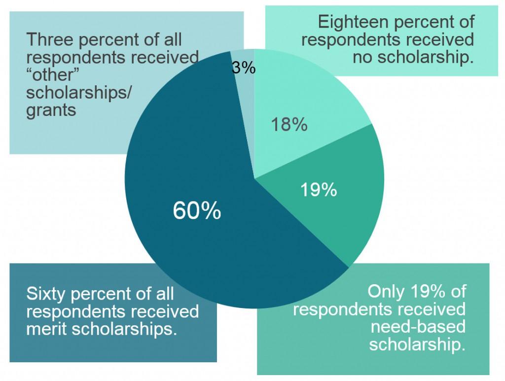 1-1 Scholarship Types