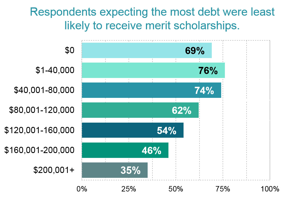 4-1 Most Debt Merit