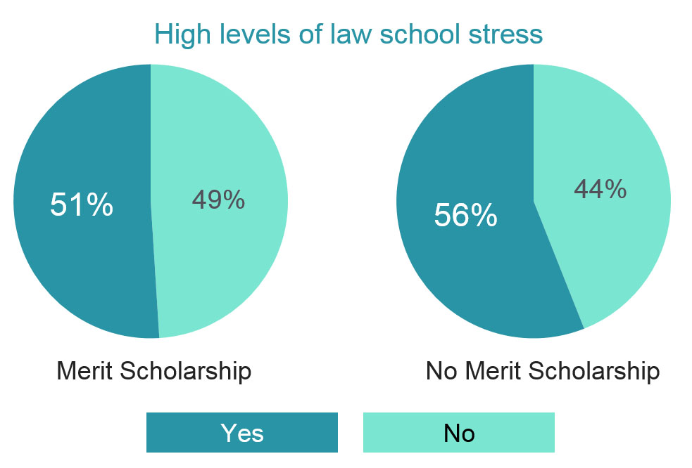 5-2 Scholarship Stress Perception