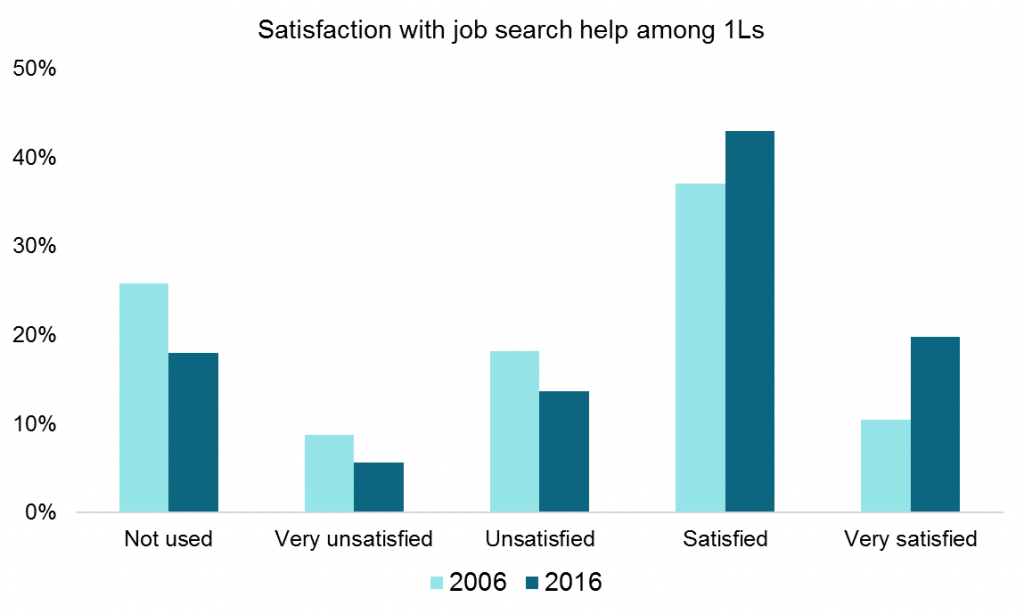 1-2 1L Job Search Satisfaction